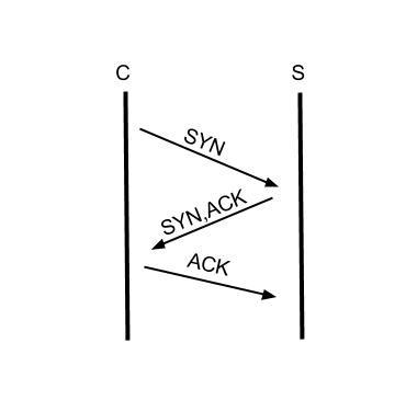 使用 node.js 建構 TCP Server